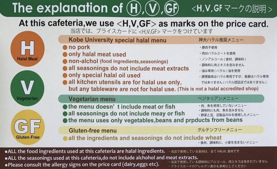 Keterangan label makanan di kantin Kobe University