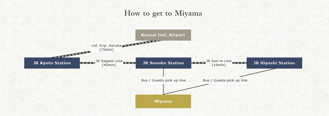 route miyama